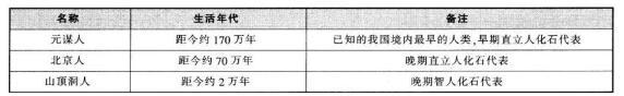 2017小学教师资格综合素质:历史