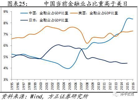 2019美国gdp净利润_美国与中国gdp