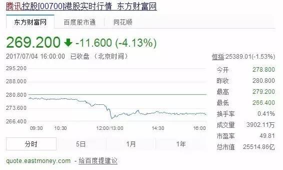 """《王者荣耀》防沉迷新规实施第一天!腾讯市值跌没了一个""""新浪微博"""""""