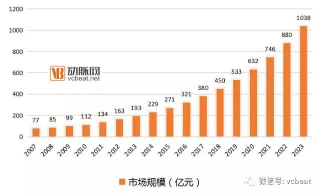 """康复医疗服务行业:千亿市场尚""""年轻"""" 垂直领域存巨大空间"""
