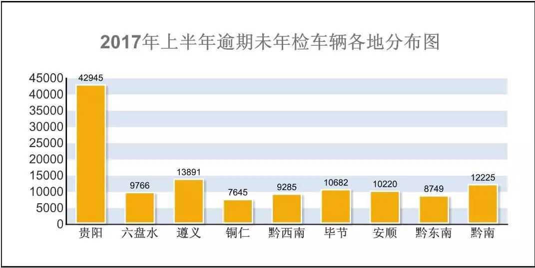 再不年检小心遭强制报废,贵州12.5万辆车逾期未检
