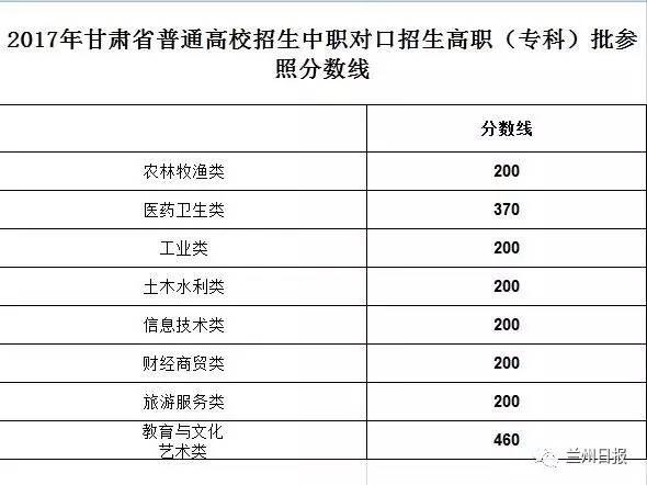 甘肃省高考体育艺术类录取分数线公布