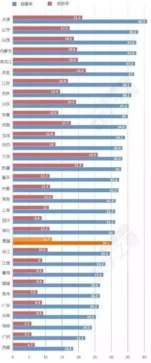 我可能是个假江西人 全国最胖和最瘦省份排行榜,江西人竟然排在 你