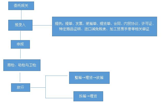 一般进出口货物的报关流程图