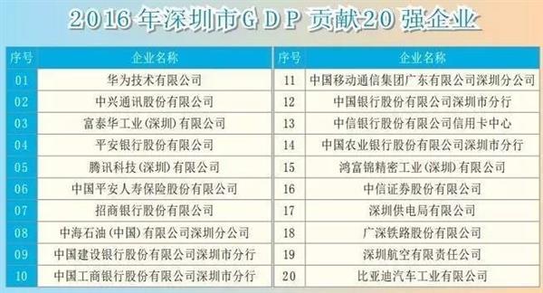 富士康gdp_连续11个季度保持8 以上GDP增速 解码万亿成都的 尺度