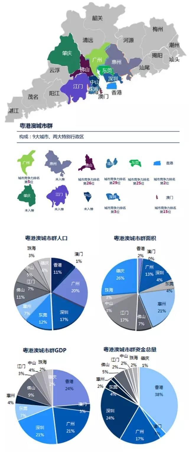 四大湾区经济总量排名_世界经济总量排名