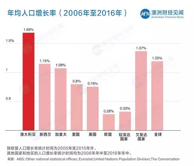 中国人口增长率变化图_发达国家人口增长率