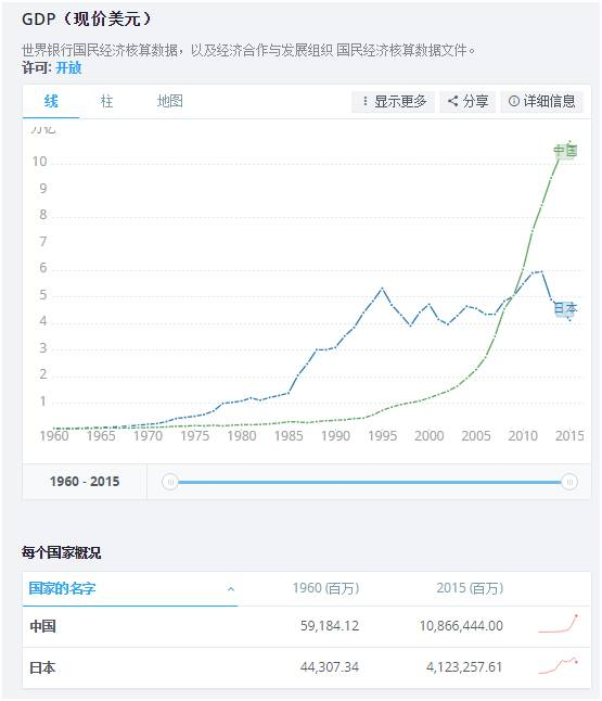 中国人均gdp有没有超过韩国_中国人均GDP什么时候能超过日本