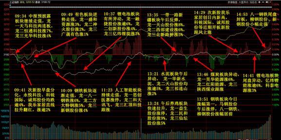 股市风险偏好回升,债市维持震荡格局宝盈周评
