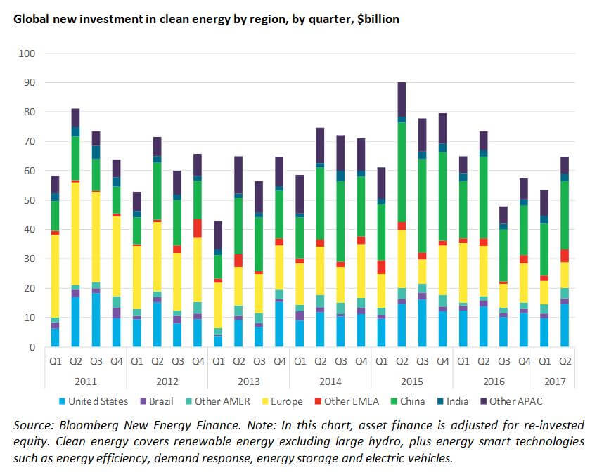 Q2全球清洁能源投资回暖环增21%至648亿美元