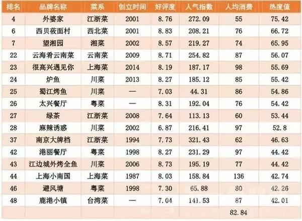杭州外婆家人均消费_杭州外婆家图片