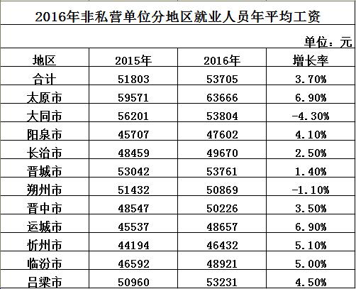 太原人均工资_太原南站
