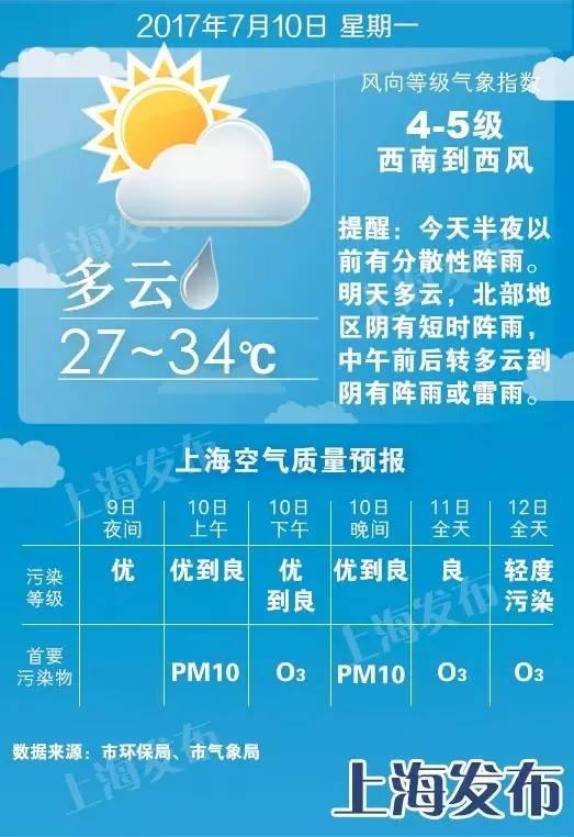 【天气】高温连击模式暂时终结!下周四五升至37度!
