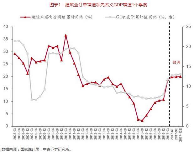 遵义市建筑业gdp_贵州各市州上半年GDP排行榜出炉 遵义位居第二