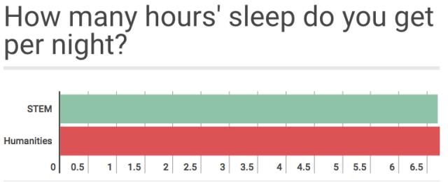 睡眠少、压力大,论苦逼程度,理科生完胜文科生?有数据有真相!(责编推荐:高考试题jxfudao.com)