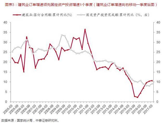 gdp中位数_全景网 他用这3张图,连续9年成功预测GDP走势,说下半年经济将这么走... 本文首发于全景财经公众号 微信号 p5w2012 一