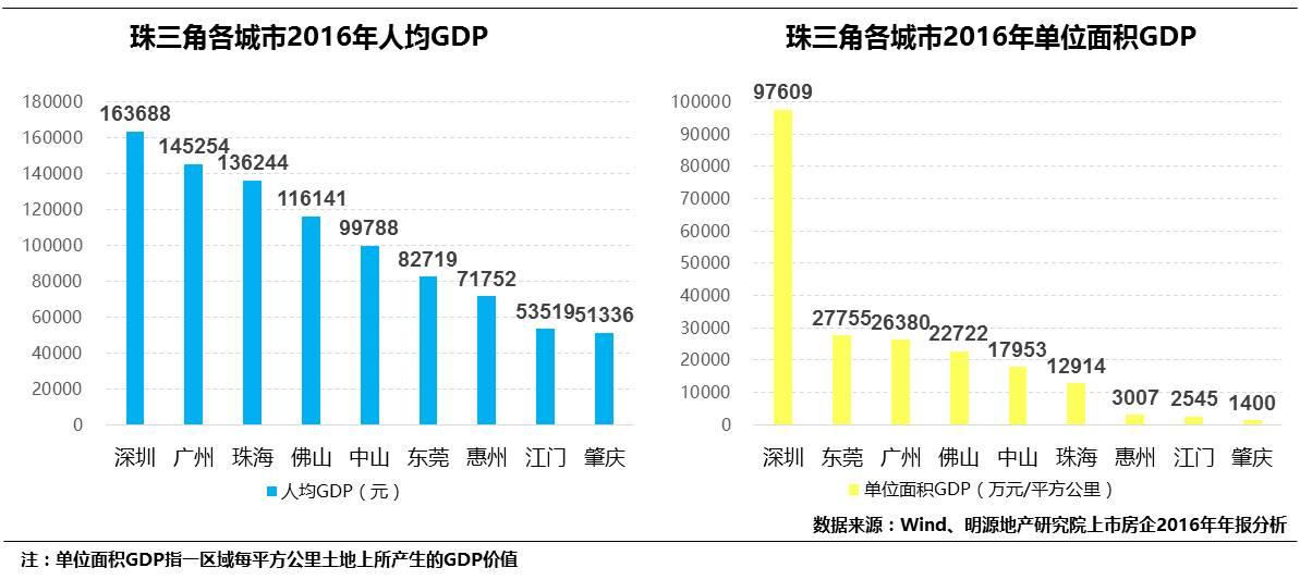 杭州市区人均gdp排名_2017投资价值洼地在哪里 久富之省 双金三角 高铁核心