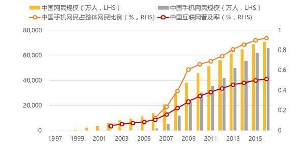 中国 人均收入_中国未来人均收入