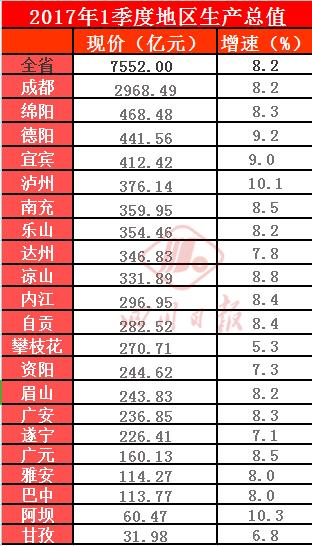 四川省各市gdp排名_四川省单招学校排名图