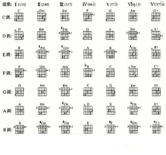 第六课 C大调正三和弦的弹奏