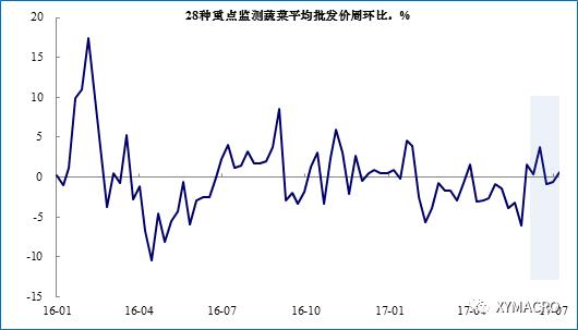 通胀:平淡过后看什么?——6月通胀数据点评