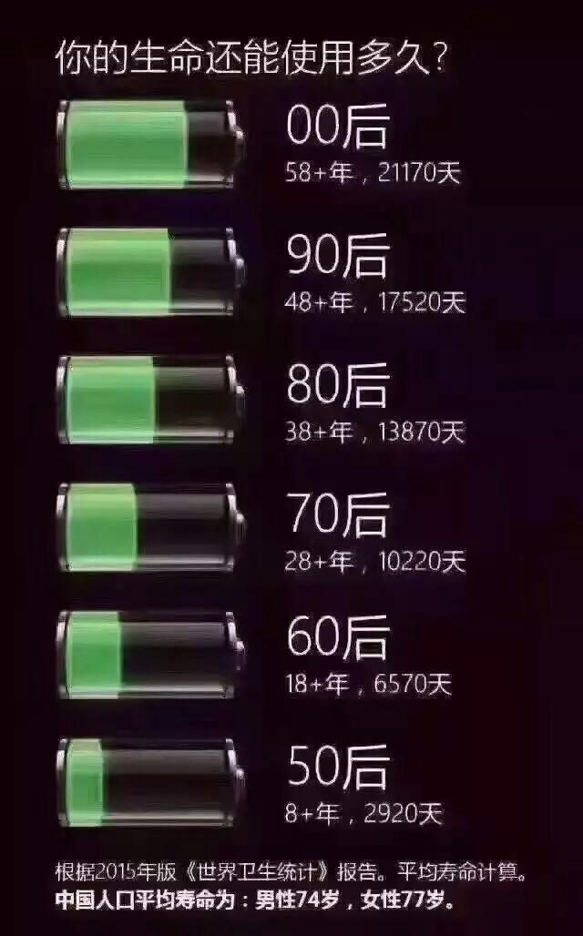 人生电池图