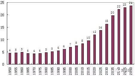 世界人口日_世界人口身高