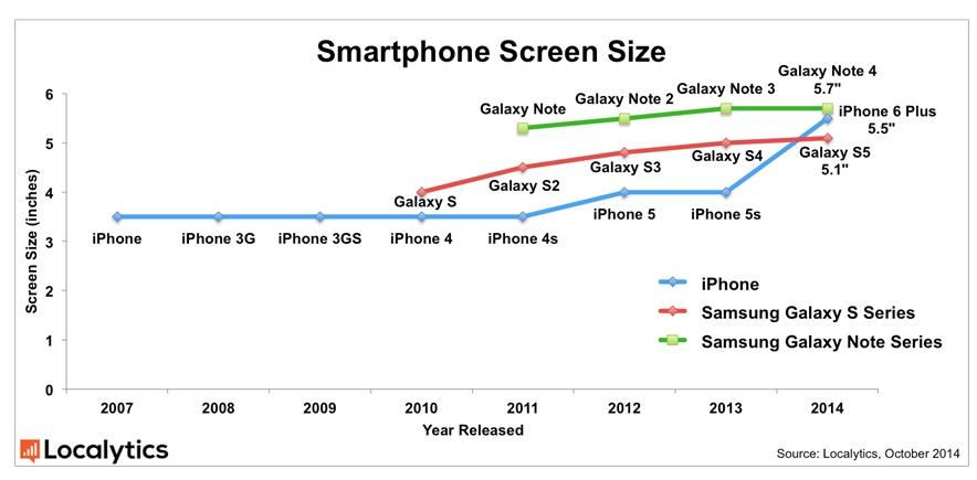 智能手机屏幕的大小之争已经结束,介于 5 到 6 英寸之间