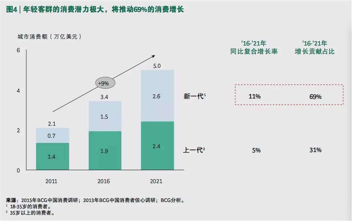 上述图片数据来源阿里研究院:中国消费新趋势报告《中国消费市场规模到2021年将增近2万亿美元》   刘春雄   中国茶业商学院特聘教授、中国式营销理论创始人,郑州大学教授.