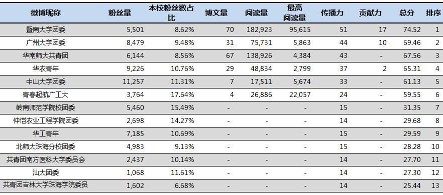 曾经有1000个读者留言说自己很悲伤,半年后,再遇到他们 丨广东共青团微信 微博公号影响力排行