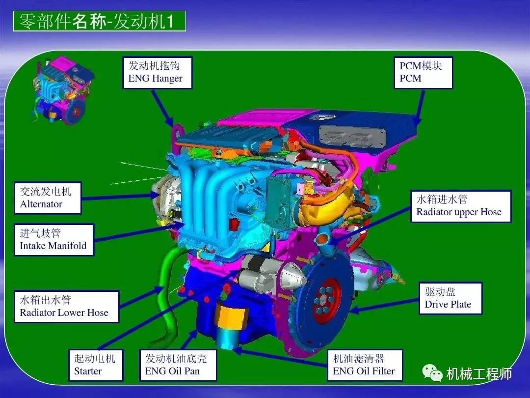 【汽车知识】最全面直接的汽车结构中英文图解,必须收藏