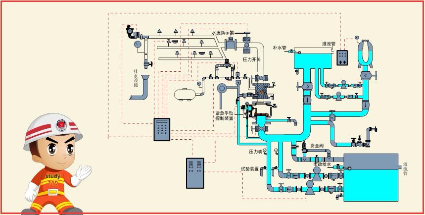 预作用自动喷水灭火系统(以下简称预作用系统)由闭式喷头,雨淋阀组图片