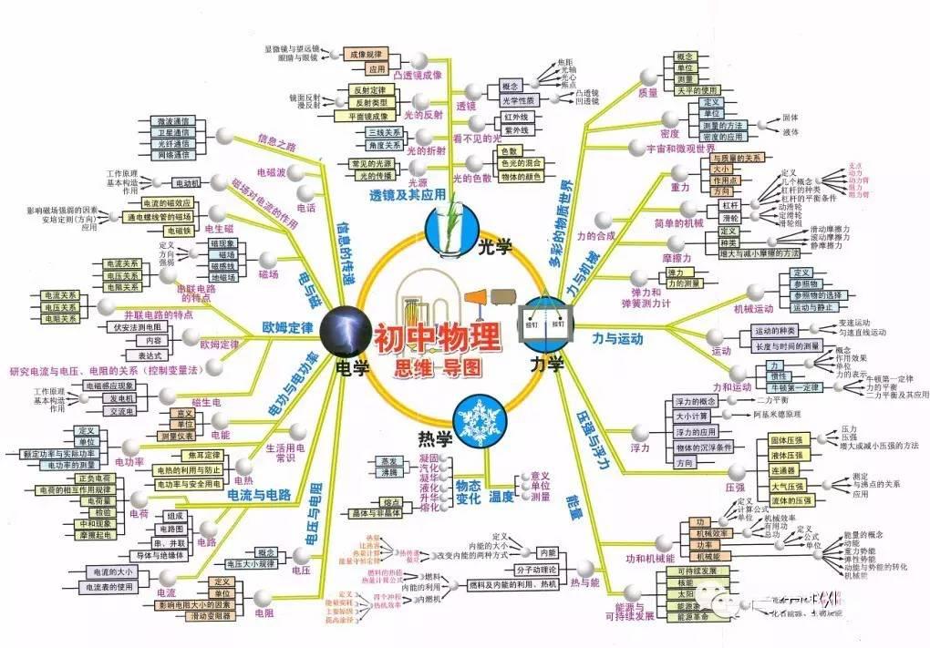 初中各科知识结构思维导图