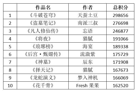 2017猫片胡润原创文学ip价值榜top惊魂电锯-五杀电影院图片