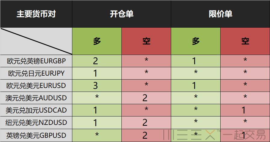 7-13 全球投行外汇策略内参(总表)