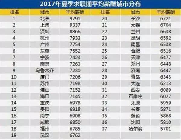 中国人均收入城市_中国城市平均月收入