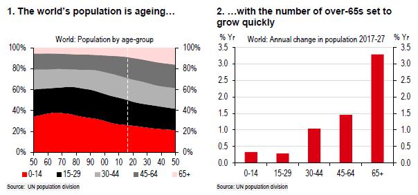 人口老龄化_人口的激增 让地球