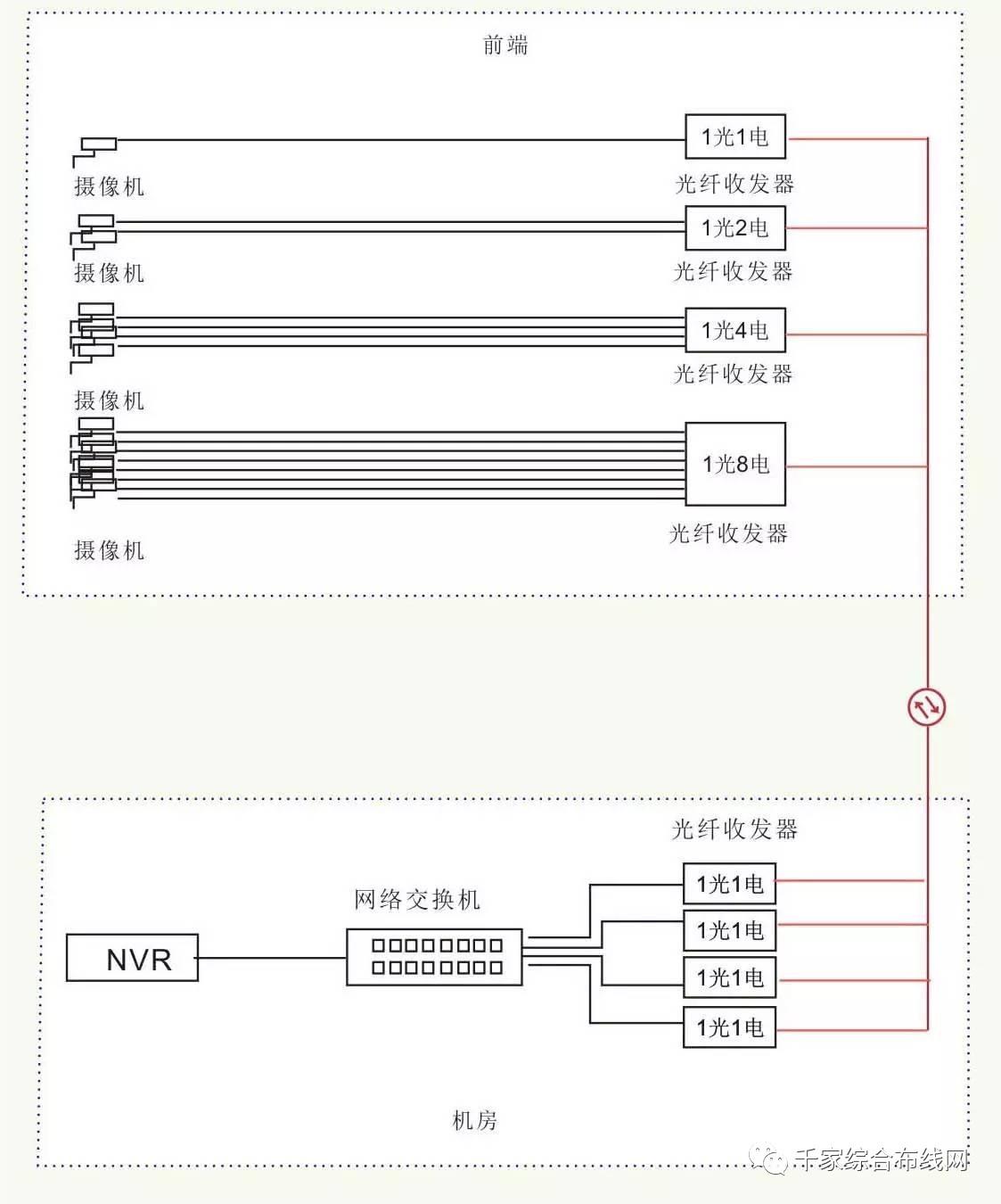 11种常见的光纤网络传输方案3