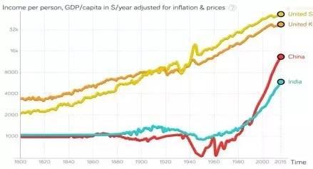 人均收入英语_人均收入