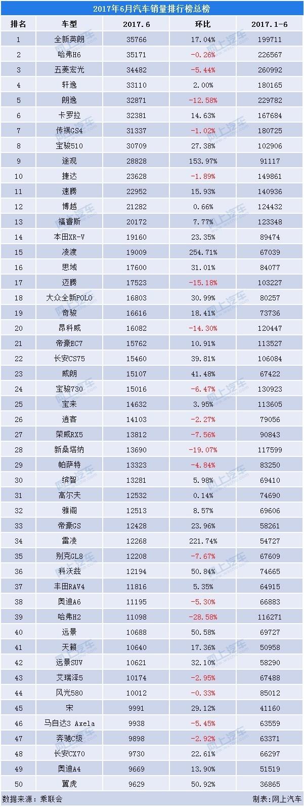小型车销售排行榜_2017年6月汽车销量排行榜,哈弗h6被反超排第二!