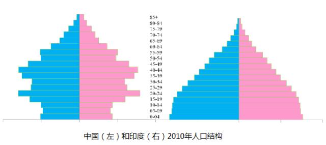 印度人口是多少_人口8年后超中国 印度搞了60多年计划生育,为什么没搞成(2)