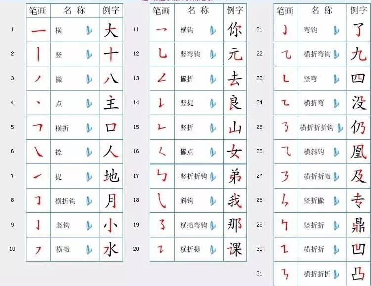 """2017国家最新规定:汉字笔顺规则!再也不愁孩子写""""倒笔图片"""
