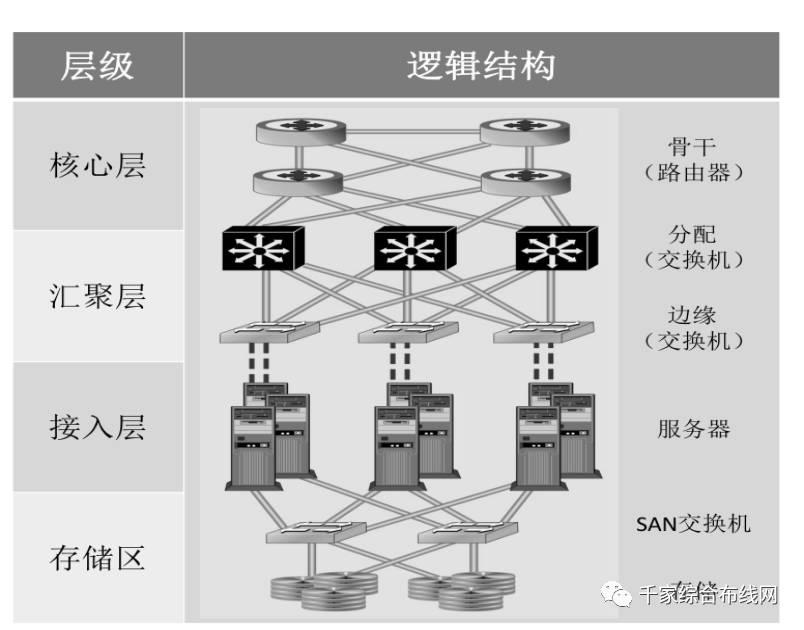 数据中心SDN网络的构建及通信业务与光纤引入3