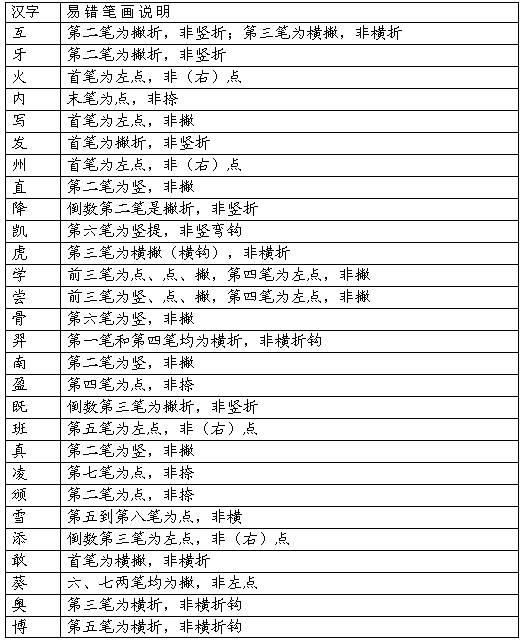 年笔顺笔画顺序-国家规定汉字笔顺规则大全