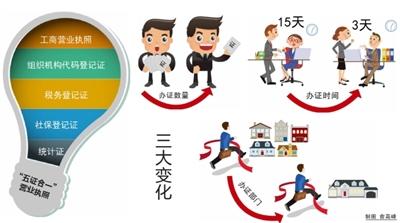 深圳公司如何办理 多证合一 营业执照?