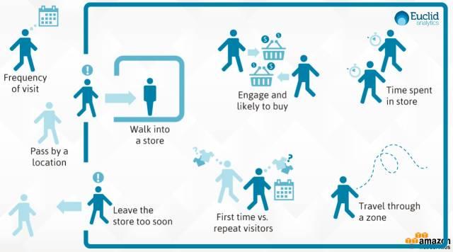 """第四次零售革命""""本质是零售业数字化转型"""