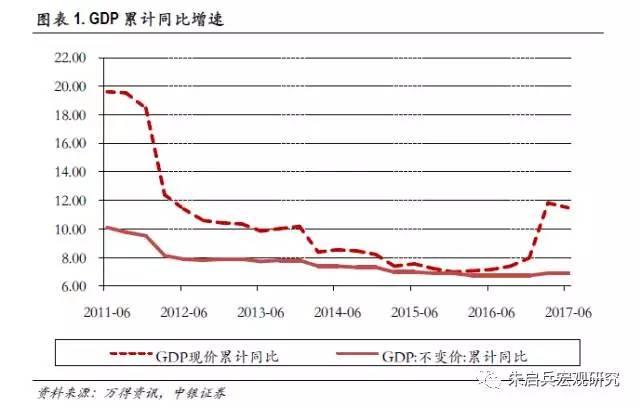 昆明第二产业GDP_中国产业升级的方向与路径 中国第二产业占GDP的比例过高了吗