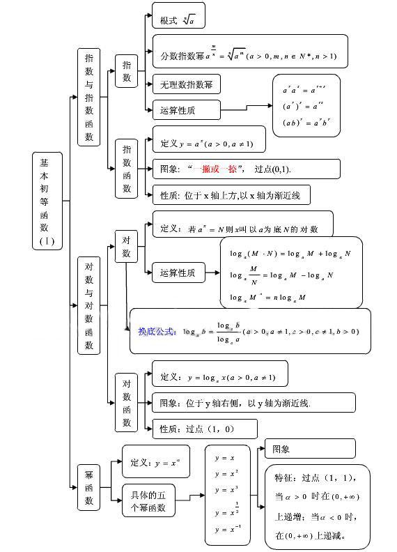 但是,数学高中知识比较多,需要原理的知识点重点也很多.2014高中记忆分数段哈尔滨市图片