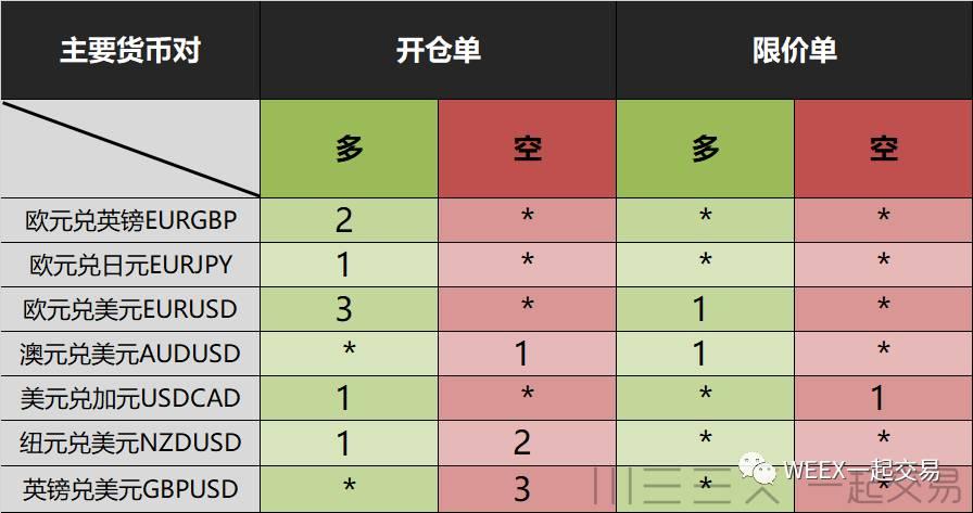 7-18 全球投行外汇策略内参(总表)