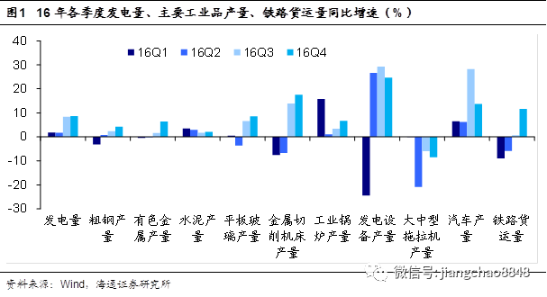 经济稳中趋缓,货币政策难松——2季度经济数据点评(海通宏观姜超、于博)